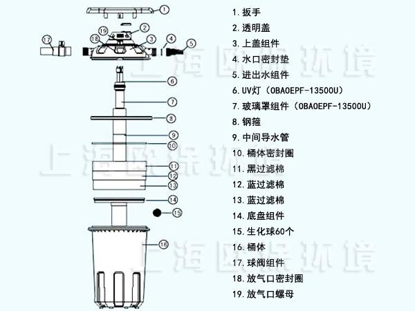 压力式生物过滤器主要由eco-mico生物过滤单元,循环过滤水泵,电子杀